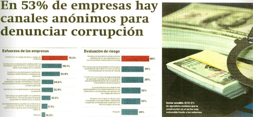 5. En 53% de empresas hay canales anónimos para denunciar corrupción