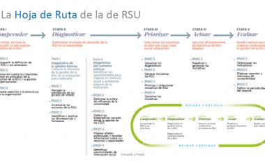 Guía RSU - La Hoja de Ruta RSU 02